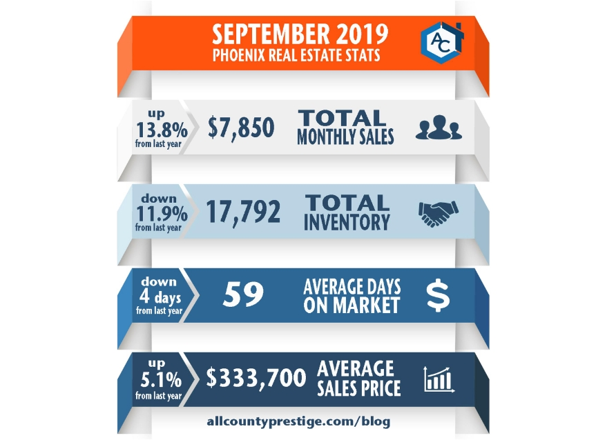 September 2019 Phoenix Real Estate Statistics