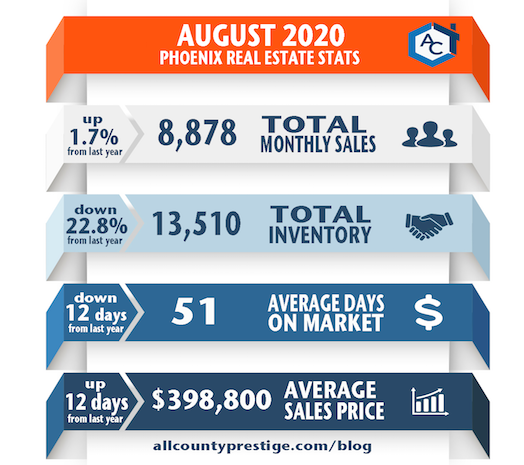 August 2020 Phoenix Real Estate Statistics ARMLS