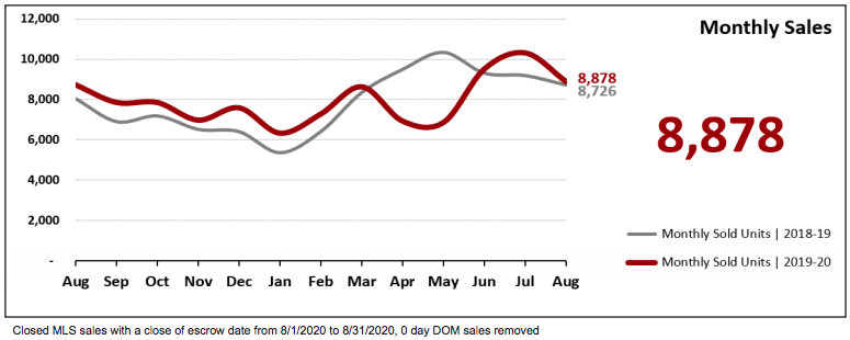 August 2020 Phoenix Real Estate Statistics-total monthly sales