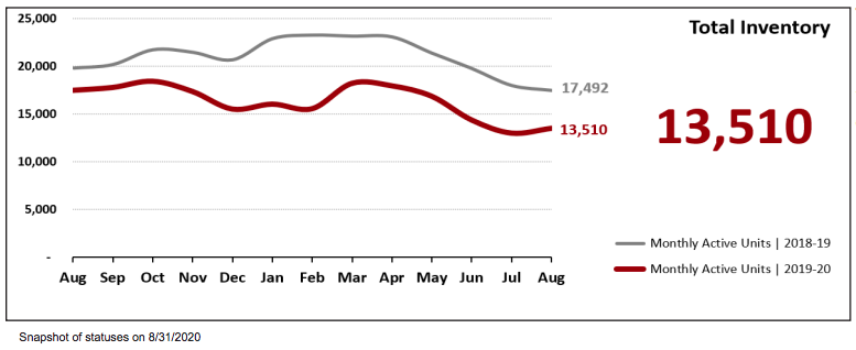 August 2020 Real Estate Statistics-Total Inventory