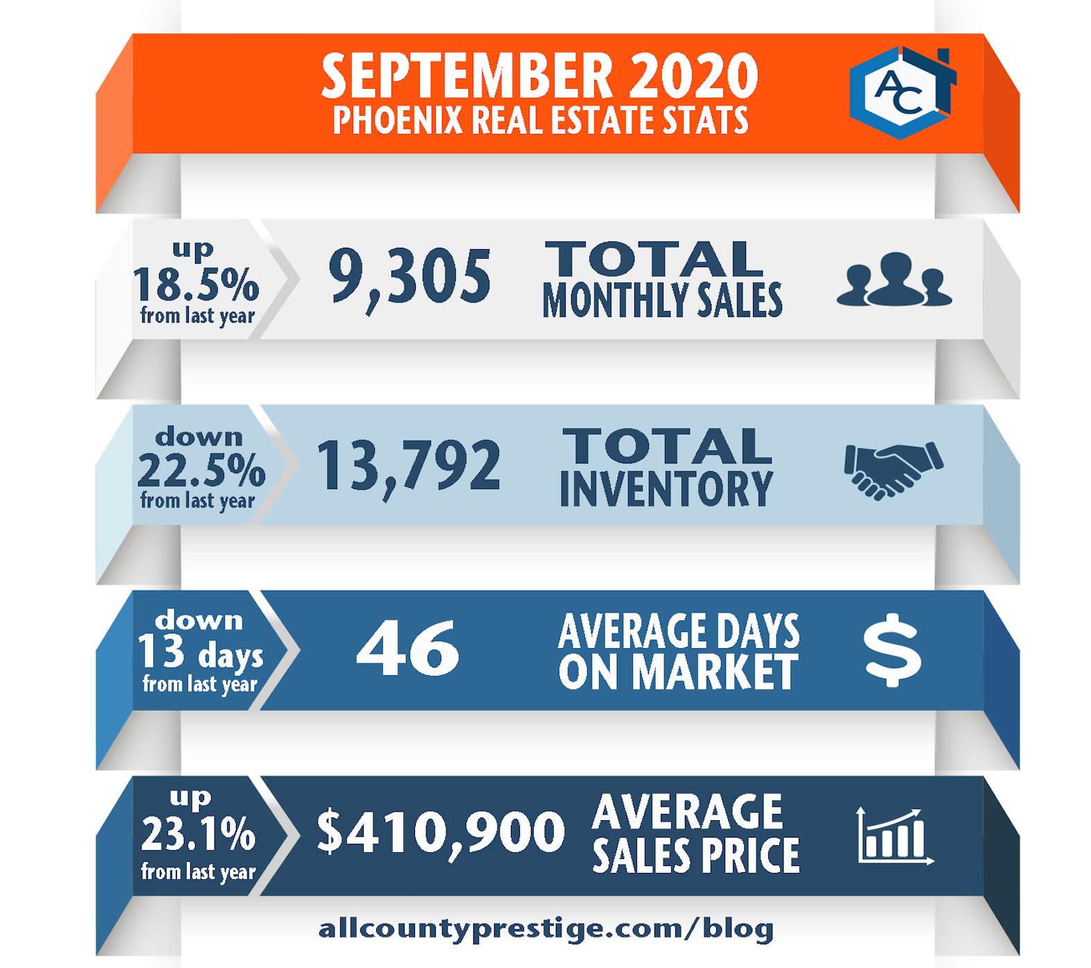 September 2020 Phoenix Real Estate Statistics